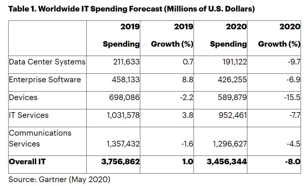 Machine generated alternative text: Table 1. Worldwide IT Spending Forecast (Millions of U.S. Dollars)  Data Center Systems  Enterprise Software  Devices  IT Services  Communications  Services  Overall IT  2019  Spending  211,633  458,133  698,086  1,357,432  3,756,862  2019  Growth (%)  0.7  8.8  -2.2  3.8  -1.6  1.0  2020  Spending  191,122  426,255  589,879  952,461  3,456,344  2020  Growth (%)  -9.7  -6.9  -15.5  -7.7  -4.5  -8.0  Source: Gartner (May 2020)