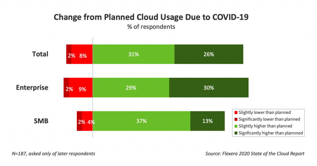 Change from Planned Cloud Usage Due to COVID-19