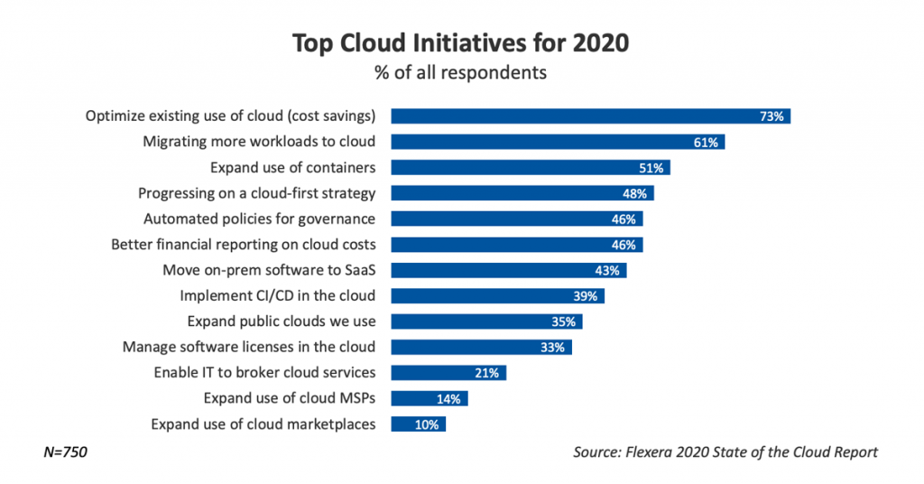 Top Cloud Initiatives for 2020